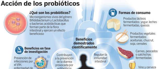http://www.blogdefarmacia.com/wp-content/uploads/2014/09/probioticos.jpg