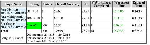 JDP Activity Summary 3