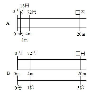 単位量あたりの大きさと割合の違い Tetras Math
