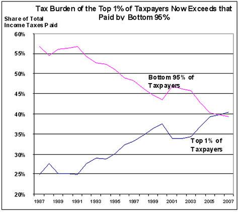 Fair taxes?