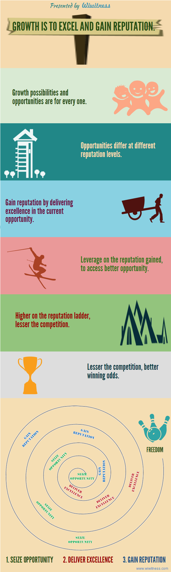 Growth hacking infographics