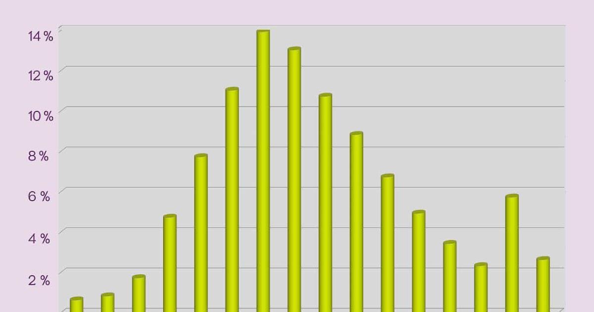 Wieviel Tage Zwischen Periode - Quotes Type