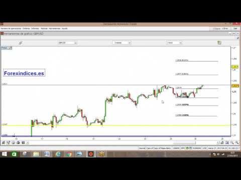 Forex: El dólar sufre caídas en el inicio de semana. Análisis en vídeo y texto  (27-03-2017)