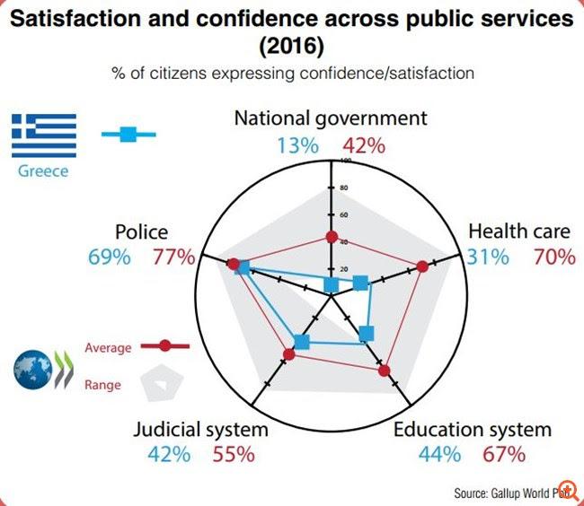 ΟΟΣΑ: Μόνο το 13% των πολιτών εμπιστεύεται την ελληνική κυβέρνηση