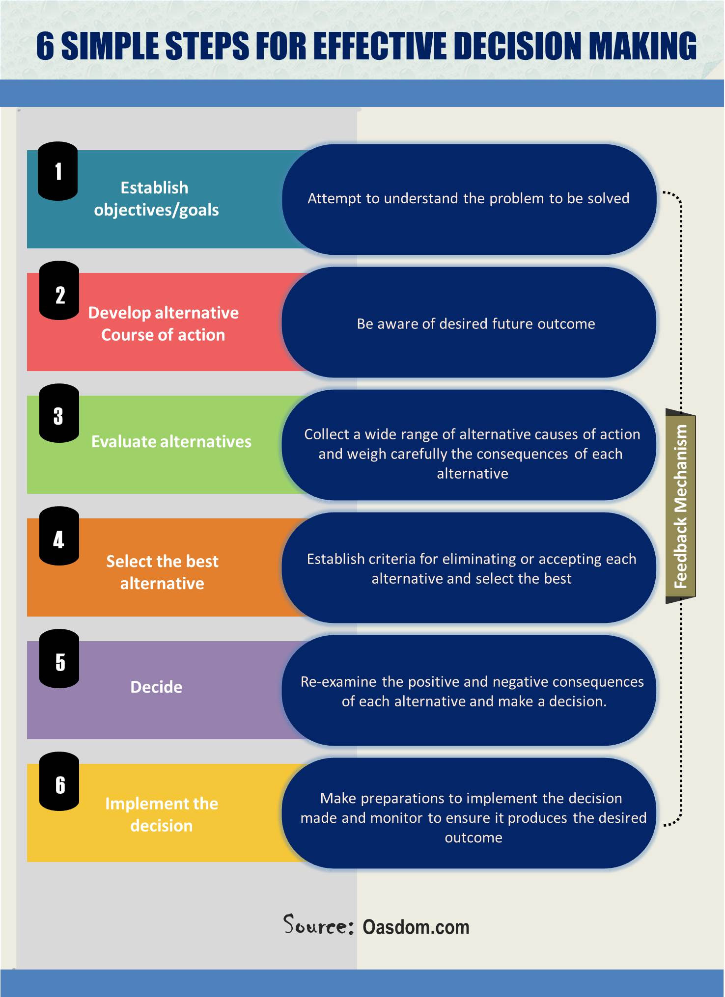 6 simple steps for effective decision making pics 1