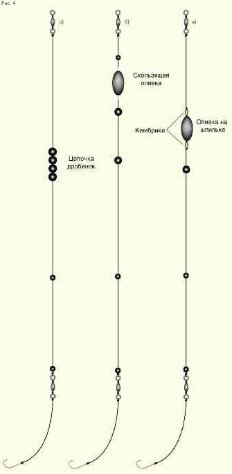 Варианты огрузки поплавка болонской оснастки, монтаж огрузки, расположение грузил