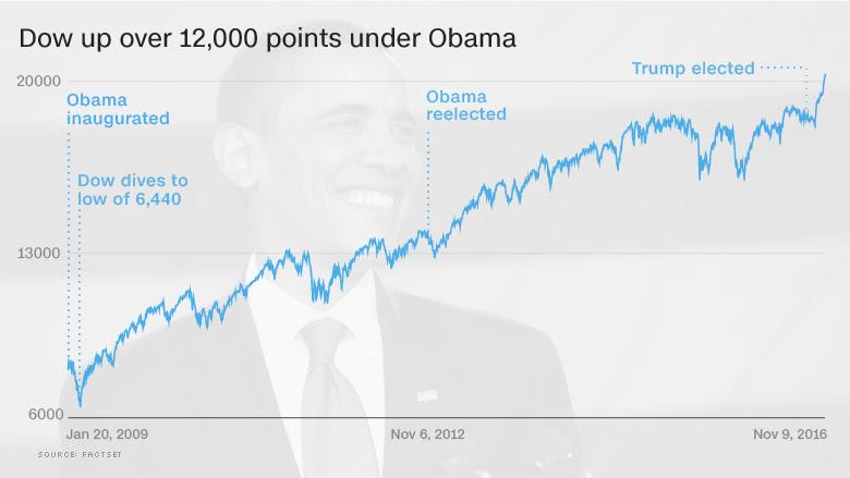 dow obama rally