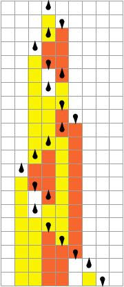 The state of the head (up or down droplet) and the pattern of colour (orange, yellow and white) in a given row depends upon the row above. A simple start can lead to an incredibly complex picture.