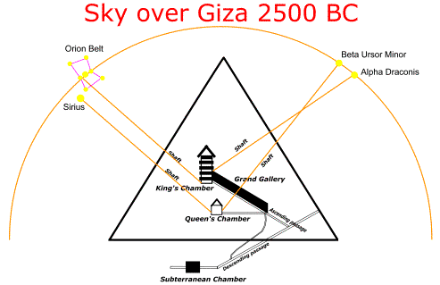 http://vigilantcitizen.com/wp-content/uploads/2012/12/Star-alignment-Great-Pyramid.gif.png
