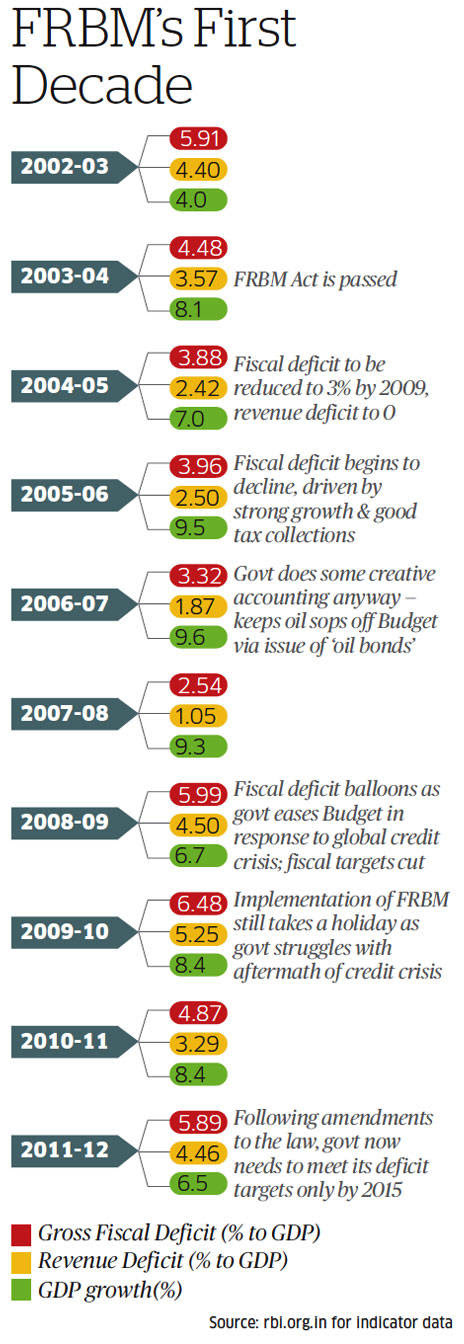 Fiscal Responsibility and Budget Management Act
