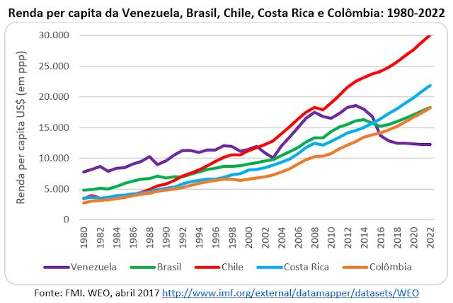 'Qualquer lugar é melhor que a Venezuela'