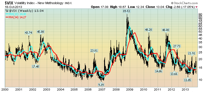 EconomicGreenfield 10-21-13 VIX Weekly LOG 13-34 since 2000