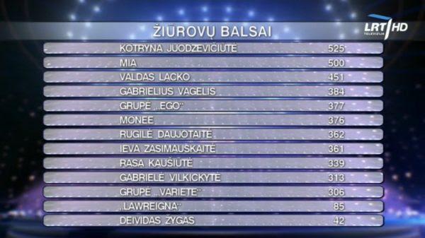 Resultado de imagen de eurovizijos 2017 results
