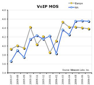 Minacom, VoIP service quality increased steadily over the