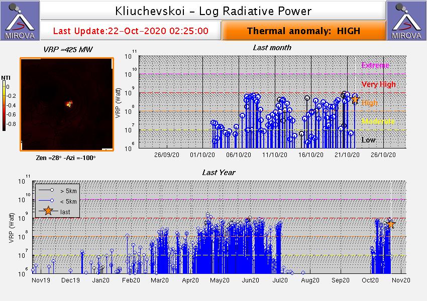 Θερμικές ανωμαλίες στο ηφαίστειο Klyuchevskoy κατά τη διάρκεια της έκρηξής του στις 21-22 Οκτωβρίου