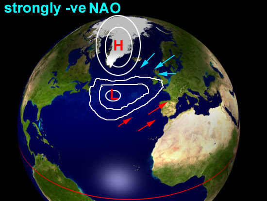 Strongly negative North Atlantic Oscillation
