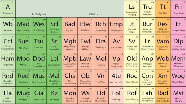 periodic table storytelling