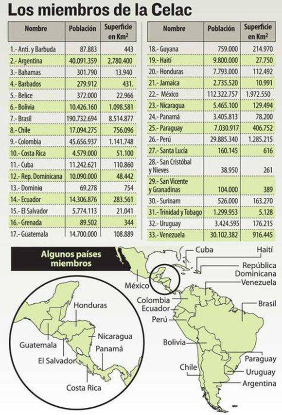 Infografía sobre los países miembros de la Celac. Tomado de La Razón Bolivia.