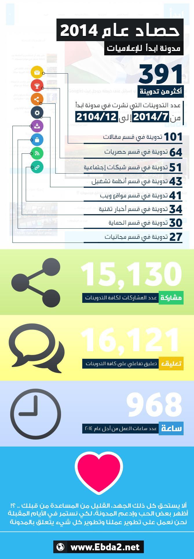 [انفوجرافيك] حصاد عام 2014 لمدونة ابدأ للإعلاميات - أرقام وإحصائيات ..