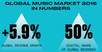 IFPI Says Global Recorded Music Revenues Increase By 5.9%