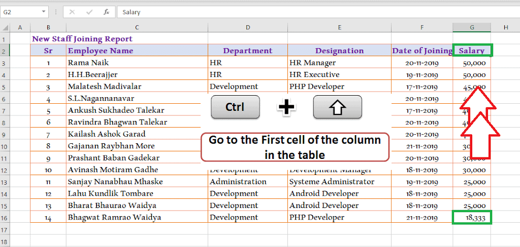 Ctrl + Up Arrow - Go to the table heading cell 30 Excel shortcut keys that make Excel user friendly | Learn Excel Shortcut Keys in Details