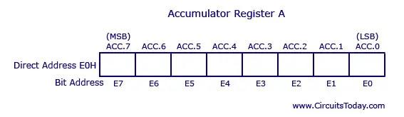 8051 Accumulator