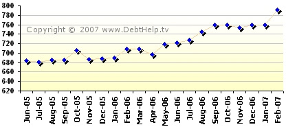 Updated Chart of my FICO® Credit Score - March 6, 2007: 791