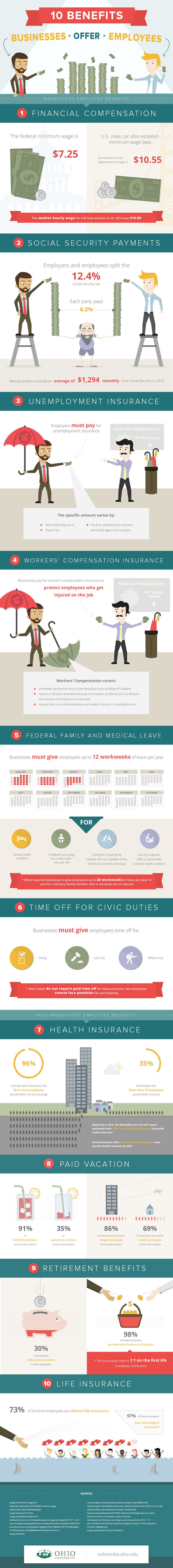 6 Benefits Your Employer Is Legally Required To Offer