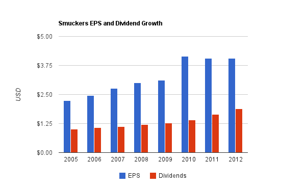 Smuckers Dividend Chart