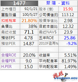 1477_聚陽_資料_994Q