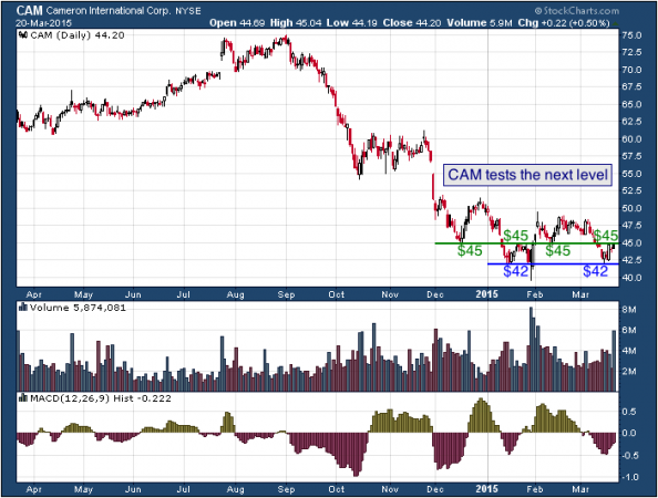 1-year chart of Cameron (NYSE: CAM)