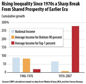Super-Rich-Inequality-Chart.jpeg