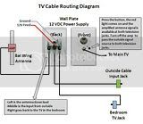 Rv Tv Wiring Diagram