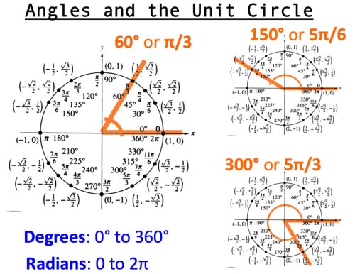 A circle is intimately related to angles. Everyone...