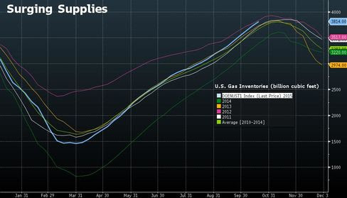 U.S. gas supplies are on track to reach a record this year.