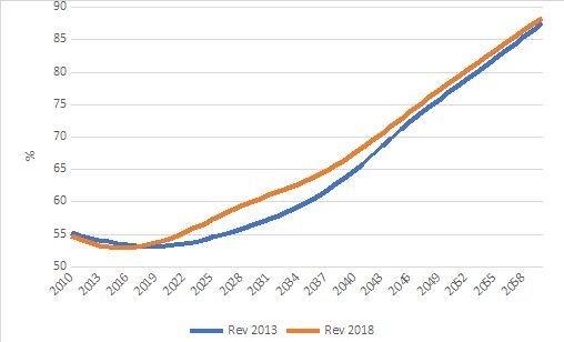 A janela de oportunidade demográfica começou a se fechar mais cedo no Brasil