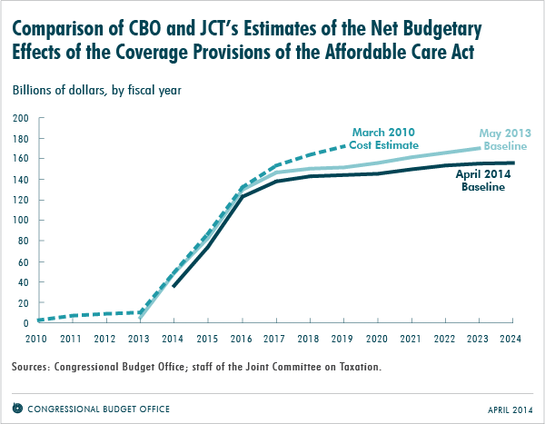 Comparison of CBO and JCT's Estimates of the Net Budgetary Effects of the Coverage Provisions of the Affordable Care Act