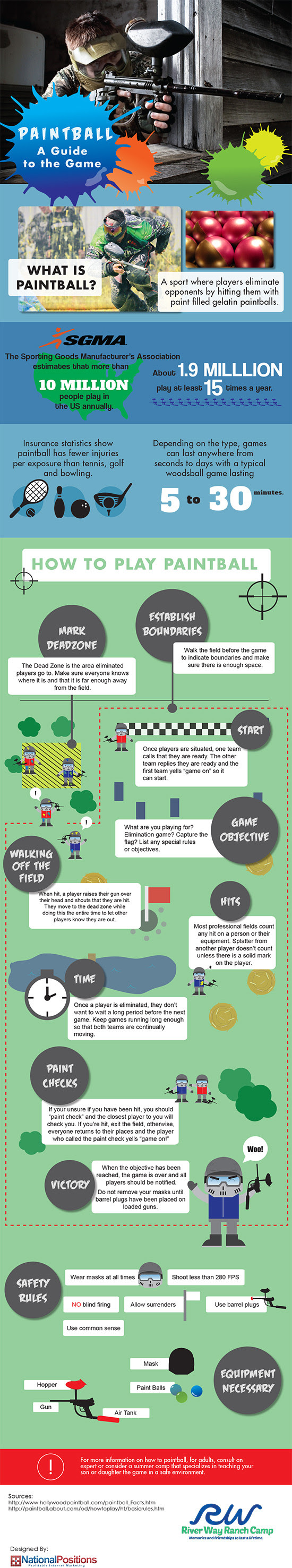 Infographic: Paintball A Guide to the Game #infographic