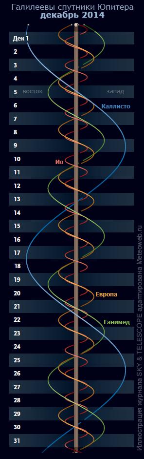 Галилеевы спутники Юпитера в декабре 2014 г.