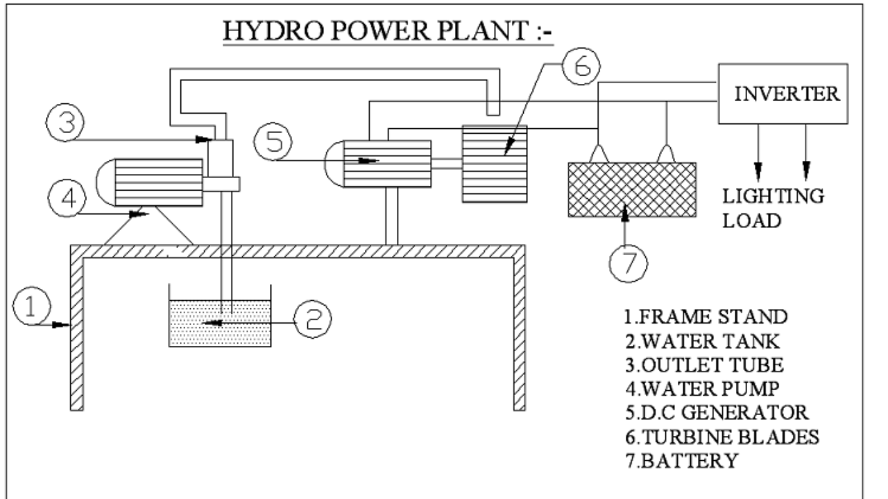 Multi Stage Hydro Electric Power Plant Buy Mechanical Project Engineers Gallery