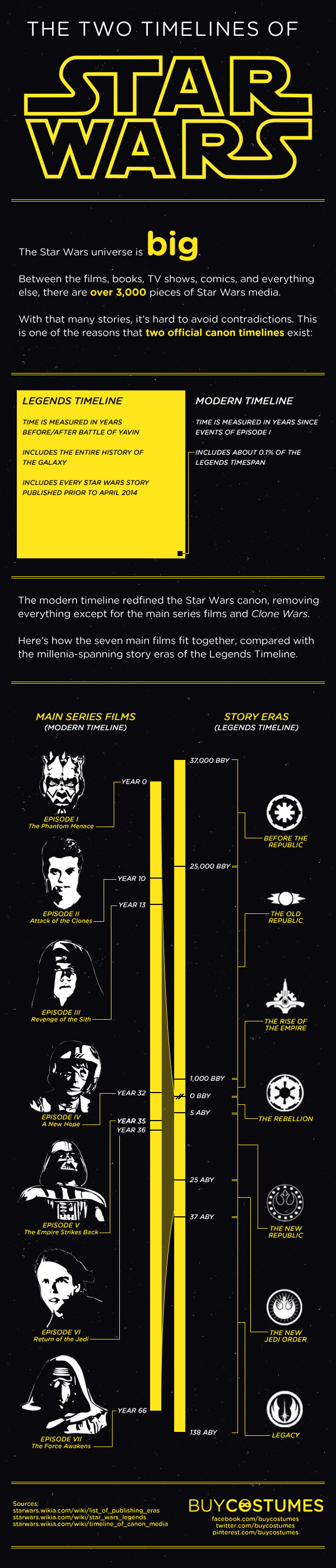 Infographic The Two Timelines Of Star Wars Halloween Costume Ideas