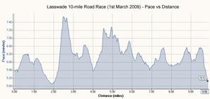 Pace vs distance