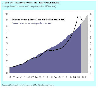 Glassman: House Prices to Income
