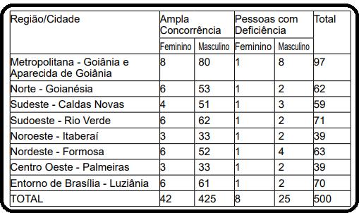 Concurso de Agente Penitenciário Goias