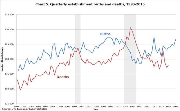 Chart 5. Quarterly establishment births and deaths, 1993–2010