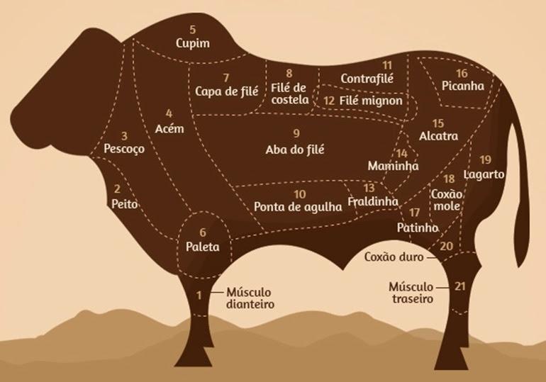 para que como ganhar dinheiro carne bovina