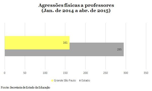 Violência contra docentes ocorre a cada 39 horas