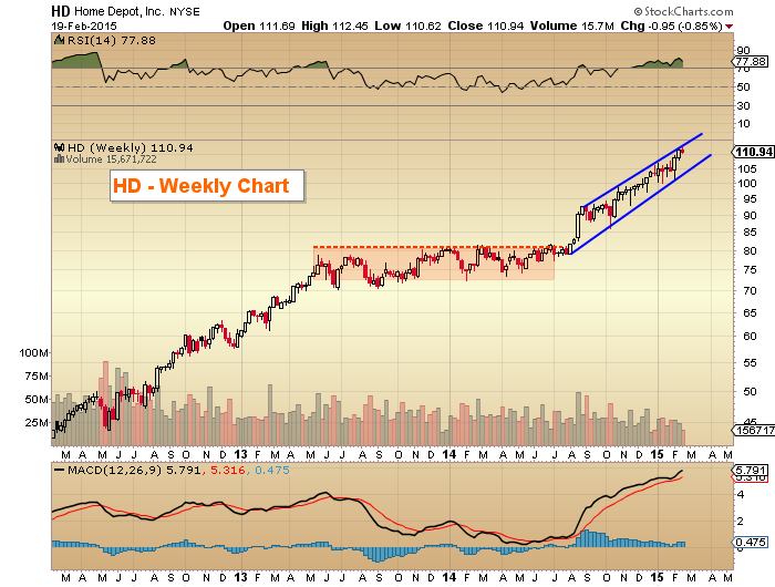 Why Home Depot\u2019s Stock Has Been So Strong See It Market
