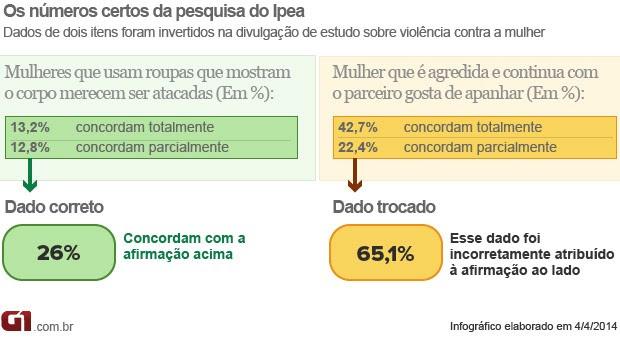 Correção pesquisa Ipea violência contra mulheres (Foto: Editoria de Arte / G1)