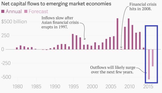 Net Capital Flows To Emerging Market Economies Annual Forecast Chartbuilder